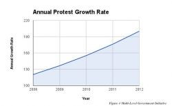 protest-growth-rate
