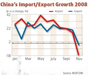 China's Import/Export Growth 2008