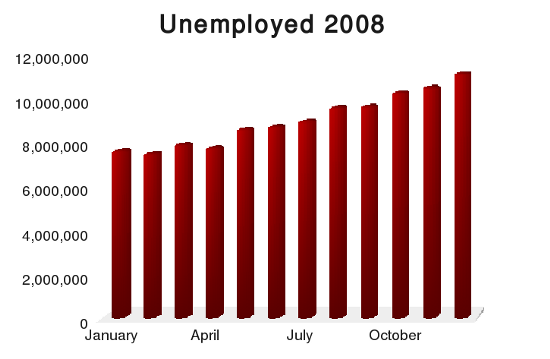 Unemploment has been rising fast in the autumn of 2008 and has now reached 11 million.