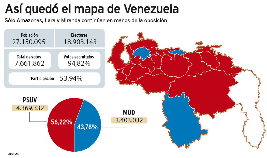 Venezuela Regional Elections PSUV Candidates Win Out Of States - Sweden election map