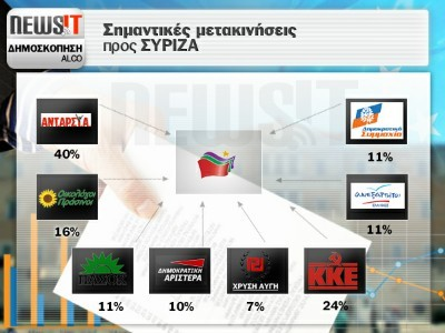 votes to Syriza