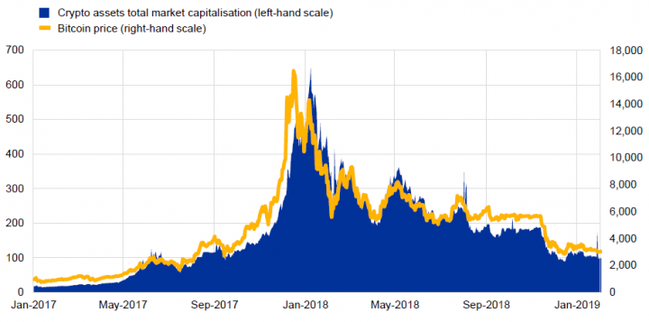 Digital currencies Image ECB