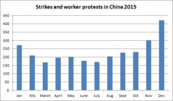 China2015strikes
