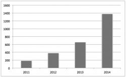 Figure 1 Number of strikes and protests in China by year 2011-2014