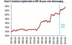 globaldebt