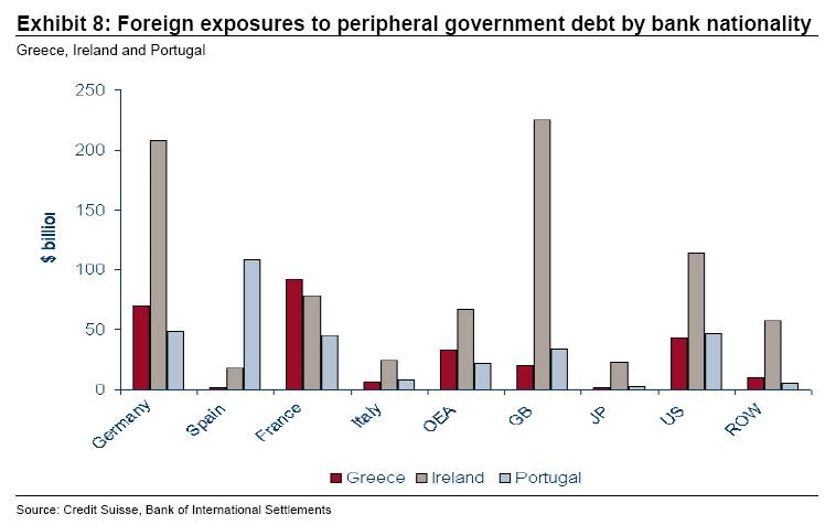 Figure 1 – Foreign exposures to government debt for Greece, Ireland, and Portugal