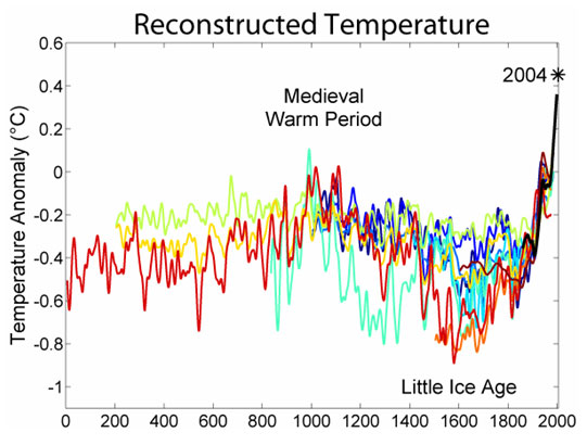 graphs on global warming. the latest global-warming