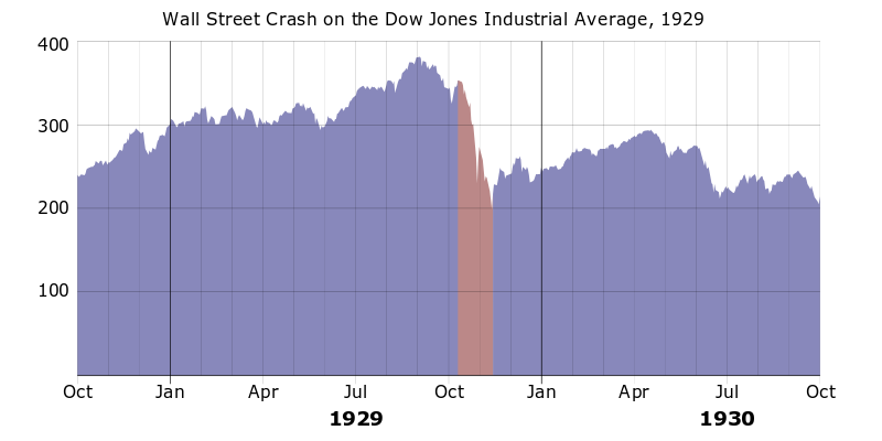 The Wall Street crash in 1929 was the beginning of a long period of economic difficulties.