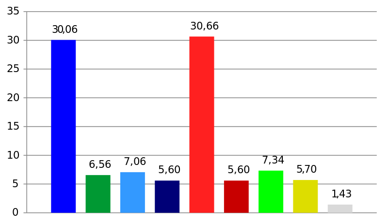 Moderates (dark blue), Center (dark green), People's Party (liberal, light blue), Christian Democrats (purple), Social Democrats (light red), Left Party (dark red), Green Party (light green), Sweden Democrats (yellow). Illustration by Caelus sv.