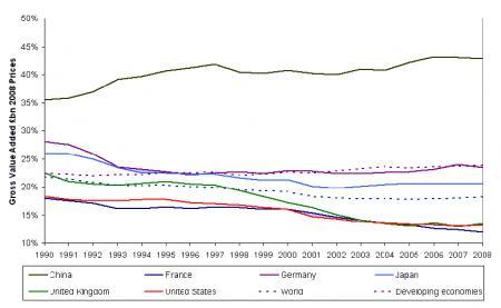 Fuente: UNCTAD Handbook of Statistics