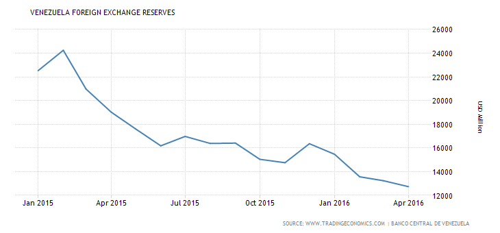 foreign-exchange-reserves credit-www tradingeconomics dot com
