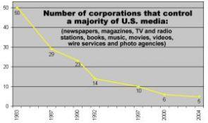 Corporate Media: A Ruling Class Tool