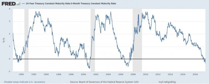 Yield on treasury notes and recessions Image Federal Reserve