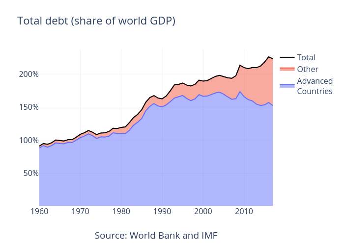 Total debt advanced and other