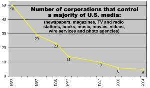 Corporate Media: A Ruling Class Tool