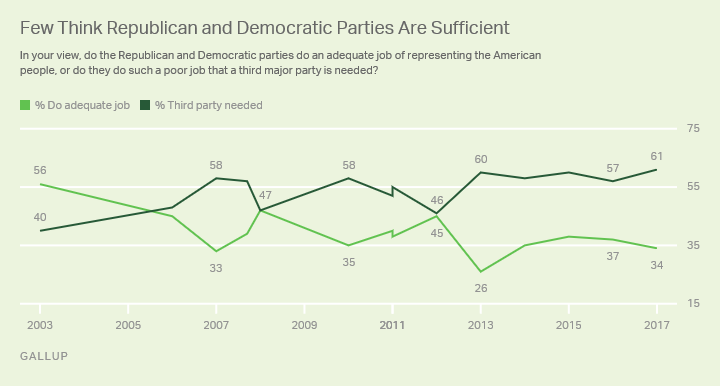 Gallup poll 3rd party Image Gallup