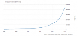 money-supply credit-www dot tradingeconomics com