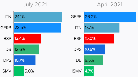 Vote distribution above the 4 percent threshold to enter Parliament in April 4 and July 11 elections Image Politico