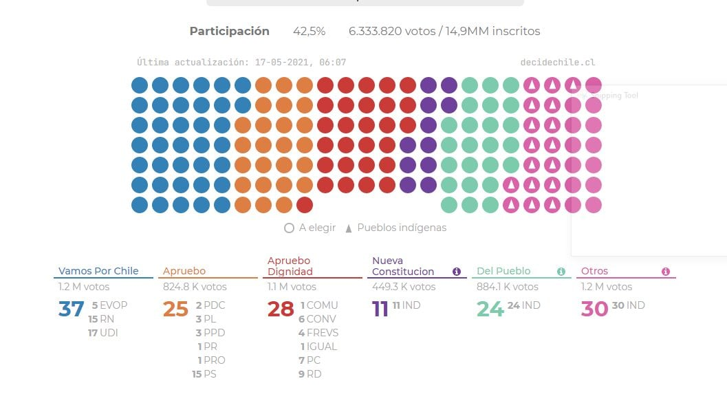 Election results image DecideChile