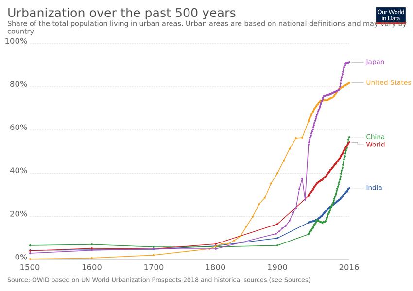 一張顯示了全球世界一些經濟體的城市化過去五百年內的發展示意圖。紫色為日本,黃色為美國,中國為綠色,藍色為印度,紅色為世界平均。//圖片來源:Our World in Data