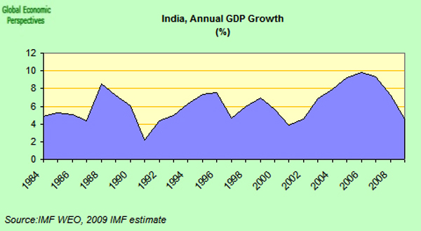 india annual GDP growth (%)